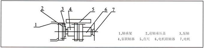 泵和电机的安装:   真空泵和压缩机在安装前,先用手转动一下联轴器,以